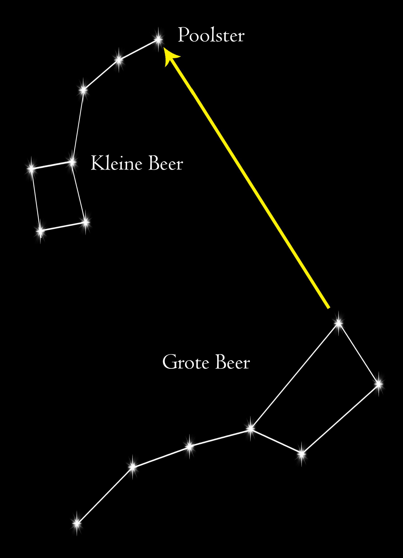 Find Polaris star